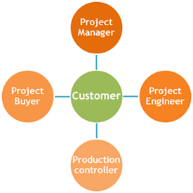 Customer Focus Team - Electronic Manufacturing Services
